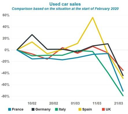 used-car-sales