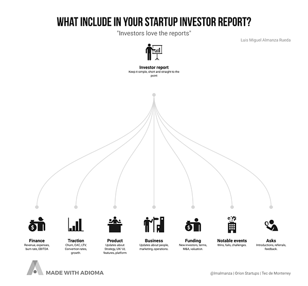 What to include in startup investor report