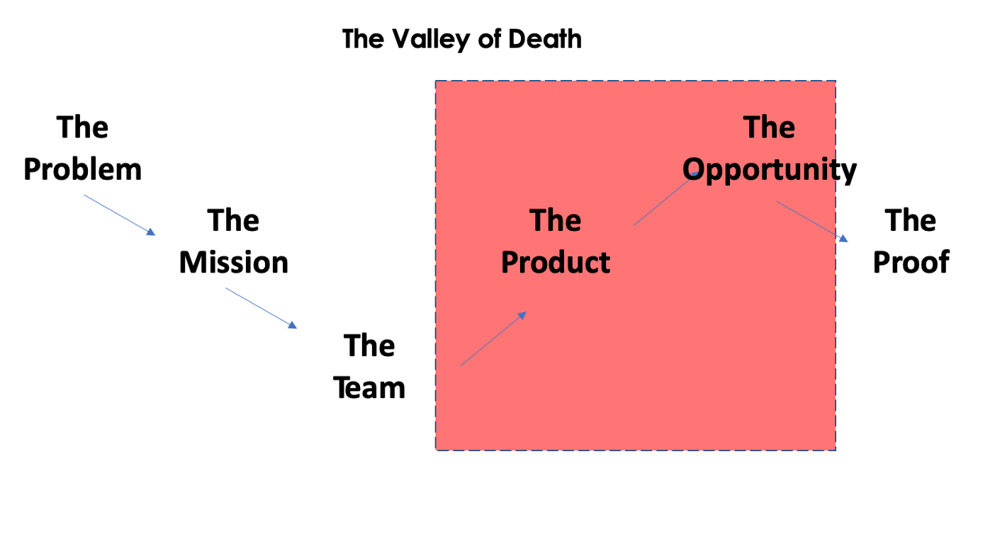 the-valley-of-death